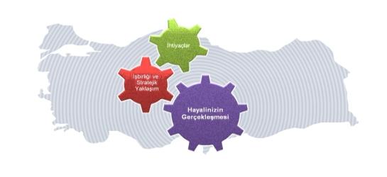 İl Yenilik Platformları 2011 I. Proje Çağrı Dönemi Başladı!