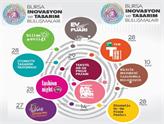 Bursa, 5 Gün Boyunca İnovasyon, Tasarım ve Ar-Ge'yi Konuşacak