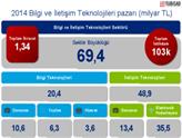 Bilgi ve İletişim Teknolojileri Sektörü 2014'te 69,4 Milyar TL'ye Ulaştı!