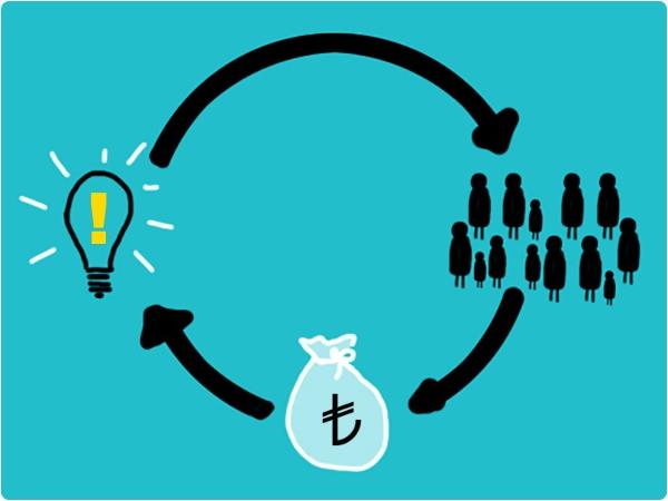 Fon Bulabileceğiniz Crowdfunding'i Ne Kadar Biliyorsunuz?