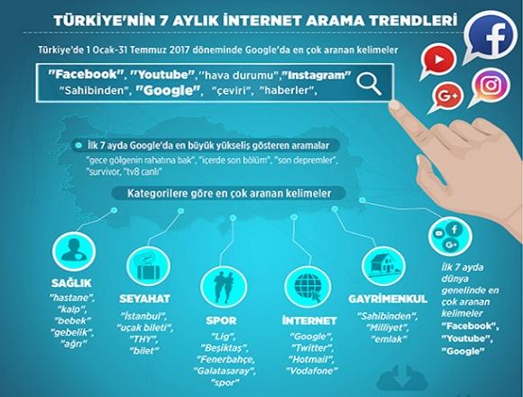 93701daf0b190 Türkiye'deki internet kullanıcıları, 1 Ocak-31 Temmuz 2017 döneminde arama  motoru Google'da en çok