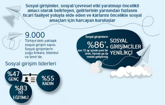 Türkiye'de Sosyal Girişimlerin Sayısı Her Geçen Gün Artıyor